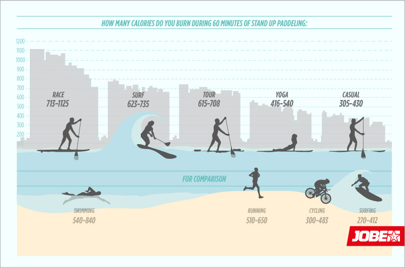 How much calories do you burn on a SUP?